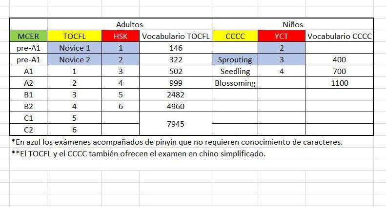 Tabla de equivalencias para los exámenes de idioma chino TOCFL/CCCC (Taiwán) y HSK/YCT (Instituto Confucio)
